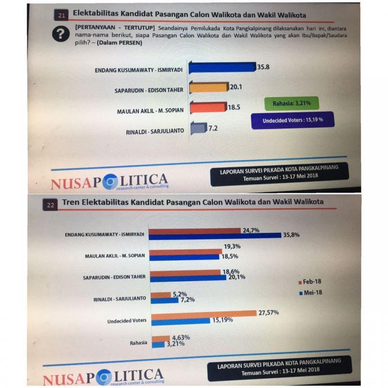 Survey Nusa Politica Rilis, Elektabilitas Eksis 35,8 Persen, LSI Rilis Endang Paling Dikenal Masyarakat