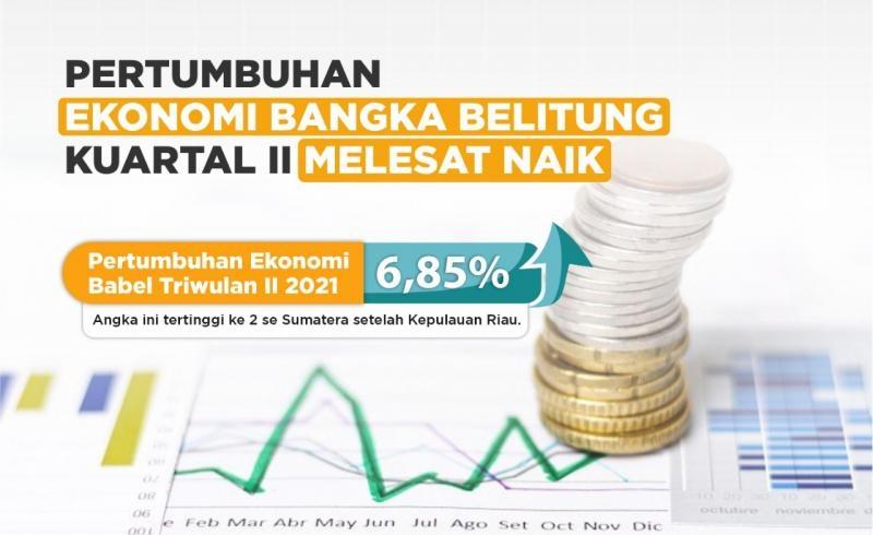 Pertumbuhan Ekonomi Bangka Belitung Kuartal II Melesat Naik