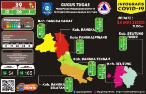 39 Positif Covid-19 di Babel, Tiga Tambahan Baru dari Belitung