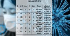 Penularan Covid-19 di Kabupaten Belitung semakin bertambah, Hari Ini 7 Orang Terkonfirmasi Covid-19
